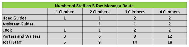 Number of Staff on 5 Day Marangu Route
