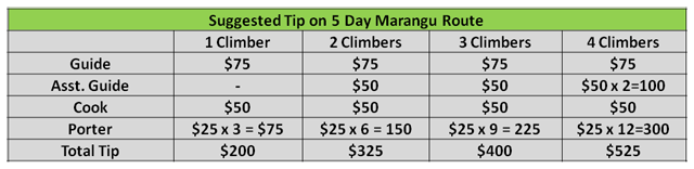 Suggested Tip on 5 Day Marangu Route