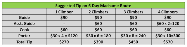 Suggested Tip on 6 Day Machame Route